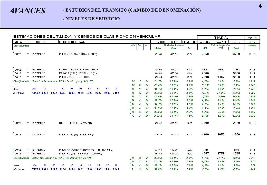 AVANCES 4 - ESTUDIOS DEL TRÁNSITO (CAMBIO DE DENOMINACIÓN) - NIVELES DE SERVICIO