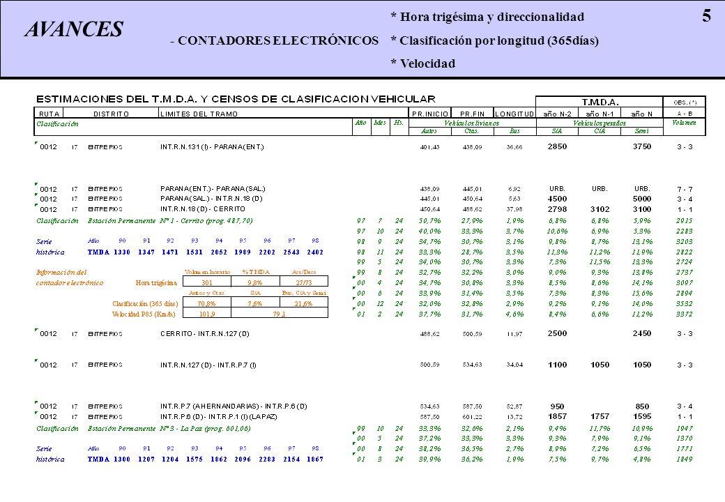 AVANCES 5 * Hora trigésima y direccionalidad - CONTADORES ELECTRÓNICOS * Clasificación por longitud (365días) * Velocidad