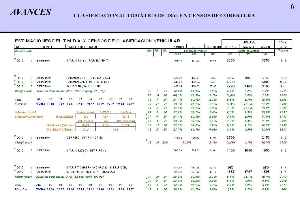 AVANCES 6 - CLASIFICACIÓN AUTOMÁTICA DE 48hs. EN CENSOS DE COBERTURA