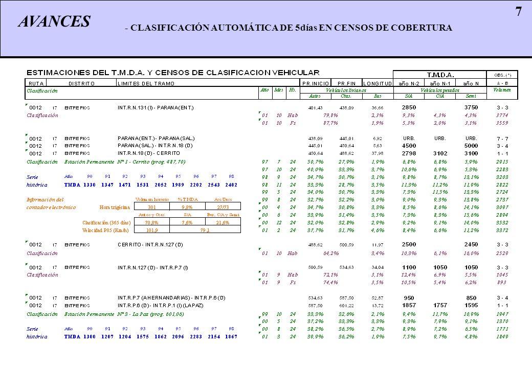 AVANCES 7 - CLASIFICACIÓN AUTOMÁTICA DE 5días EN CENSOS DE COBERTURA