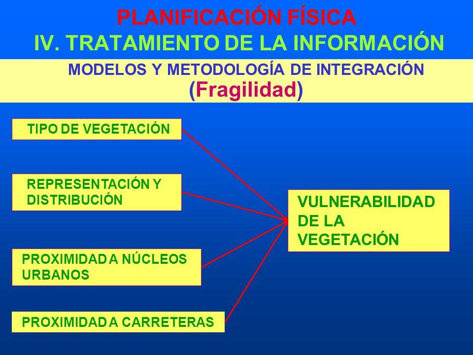 PLANIFICACIÓN FÍSICA IV. TRATAMIENTO DE LA INFORMACIÓN MODELOS Y METODOLOGÍA DE INTEGRACIÓN (Fragilidad) TIPO DE VEGETACIÓN REPRESENTACIÓN Y DISTRIBUC