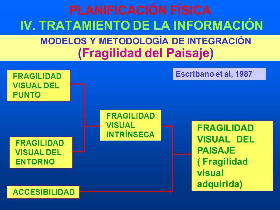 PLANIFICACIÓN FÍSICA IV. TRATAMIENTO DE LA INFORMACIÓN MODELOS Y METODOLOGÍA DE INTEGRACIÓN (Fragilidad del Paisaje) FRAGILIDAD VISUAL DEL PUNTO FRAGI