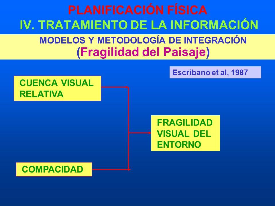 PLANIFICACIÓN FÍSICA IV. TRATAMIENTO DE LA INFORMACIÓN MODELOS Y METODOLOGÍA DE INTEGRACIÓN (Fragilidad del Paisaje) CUENCA VISUAL RELATIVA COMPACIDAD