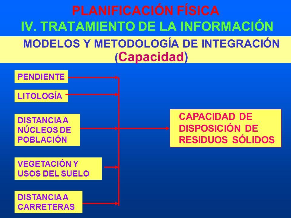 PLANIFICACIÓN FÍSICA IV. TRATAMIENTO DE LA INFORMACIÓN MODELOS Y METODOLOGÍA DE INTEGRACIÓN ( Capacidad) CAPACIDAD DE DISPOSICIÓN DE RESIDUOS SÓLIDOS