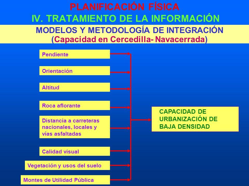 PLANIFICACIÓN FÍSICA IV. TRATAMIENTO DE LA INFORMACIÓN MODELOS Y METODOLOGÍA DE INTEGRACIÓN (Capacidad en Cercedilla- Navacerrada) CAPACIDAD DE URBANI
