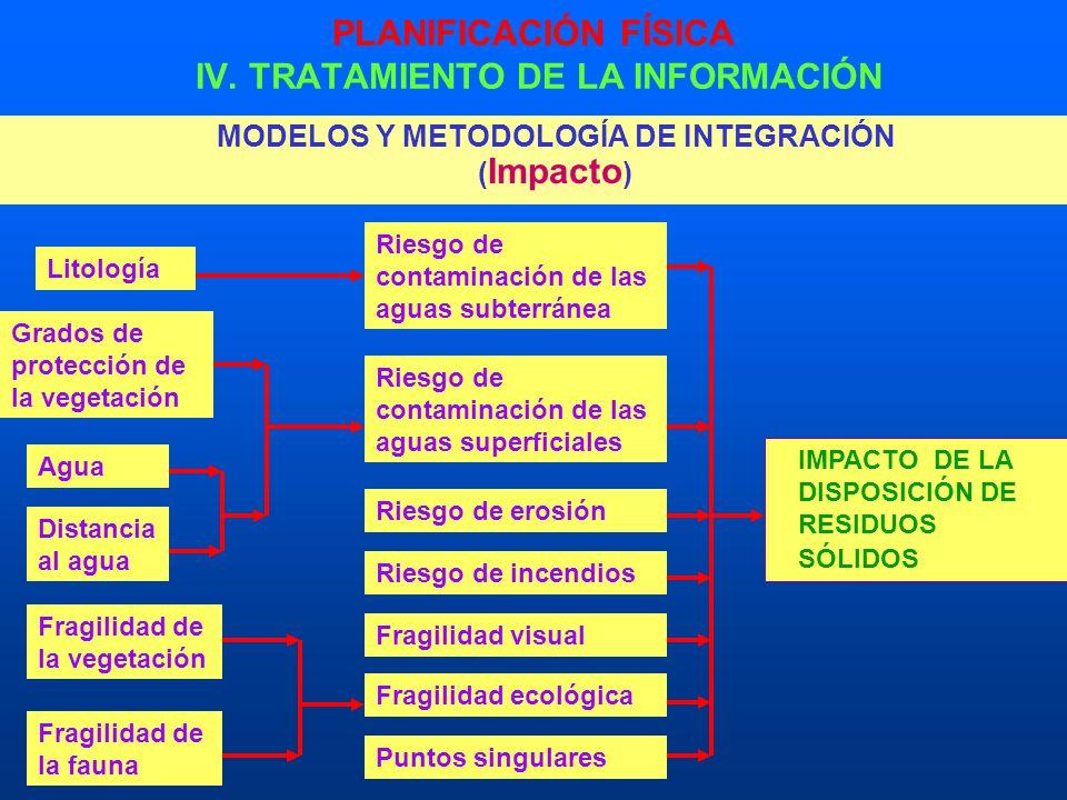 PLANIFICACIÓN FÍSICA IV. TRATAMIENTO DE LA INFORMACIÓN MODELOS Y METODOLOGÍA DE INTEGRACIÓN ( Impacto ) IMPACTO DE LA DISPOSICIÓN DE RESIDUOS SÓLIDOS