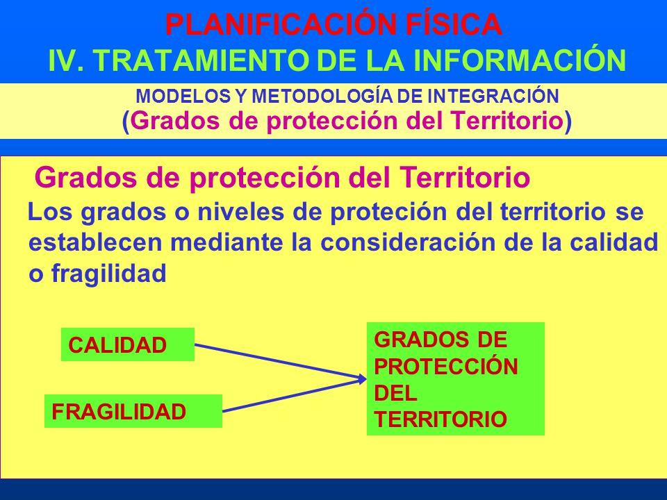 PLANIFICACIÓN FÍSICA IV. TRATAMIENTO DE LA INFORMACIÓN MODELOS Y METODOLOGÍA DE INTEGRACIÓN (Grados de protección del Territorio) Grados de protección