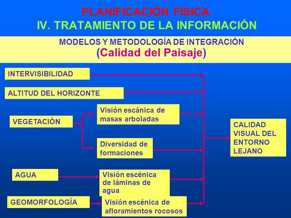 PLANIFICACIÓN FÍSICA IV. TRATAMIENTO DE LA INFORMACIÓN MODELOS Y METODOLOGÍA DE INTEGRACIÓN (Calidad del Paisaje) INTERVISIBILIDAD ALTITUD DEL HORIZON