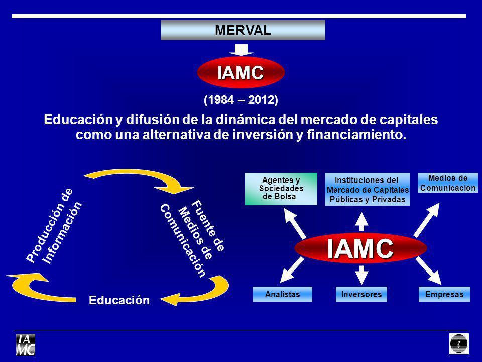 (1984 – 2012) Educación y difusión de la dinámica del mercado de capitales como una alternativa de inversión y financiamiento. MERVAL IAMC Producción