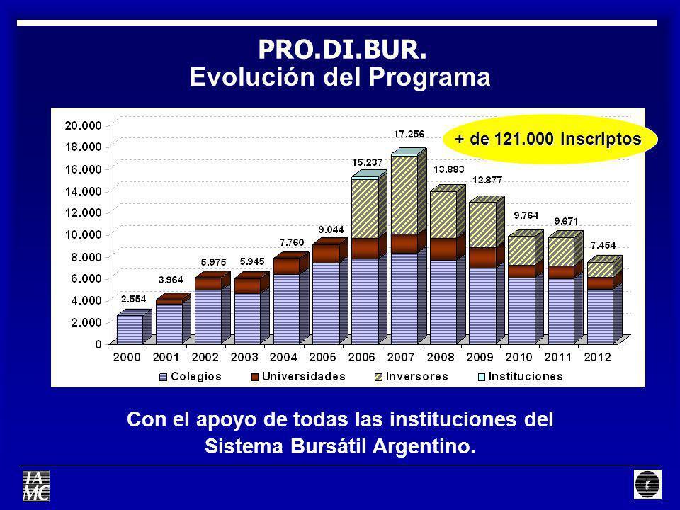 Evolución del Programa PRO.DI.BUR. Con el apoyo de todas las instituciones del Sistema Bursátil Argentino. + de 121.000 inscriptos