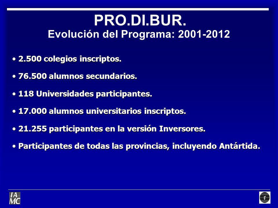 Evolución del Programa: 2001-2012 PRO.DI.BUR. 2.500 colegios inscriptos. 2.500 colegios inscriptos. 76.500 alumnos secundarios. 76.500 alumnos secunda