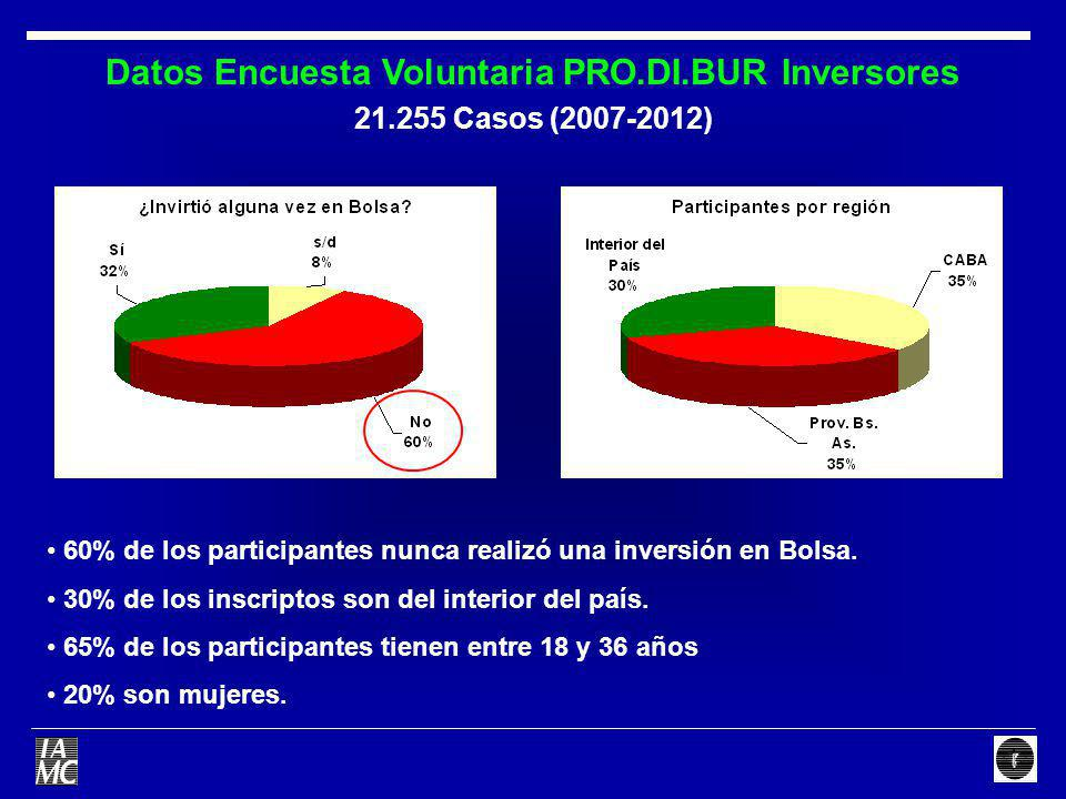 Datos Encuesta Voluntaria PRO.DI.BUR Inversores 21.255 Casos (2007-2012) 60% de los participantes nunca realizó una inversión en Bolsa. 30% de los ins