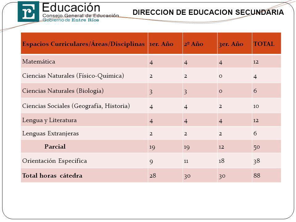 DIRECCION DE EDUCACION SECUNDARIA Espacios Curriculares/Áreas/Disciplinas1er. Año2º Año3er. AñoTOTAL Matemática44412 Ciencias Naturales (Físico-Químic