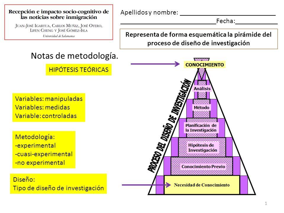 Representa de forma esquemática la pirámide del proceso de diseño de investigación Apellidos y nombre: ___________________________ ___________________