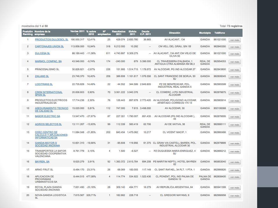 Las principales empresas valencianas