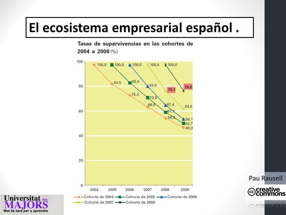 El ecosistema empresarial español.