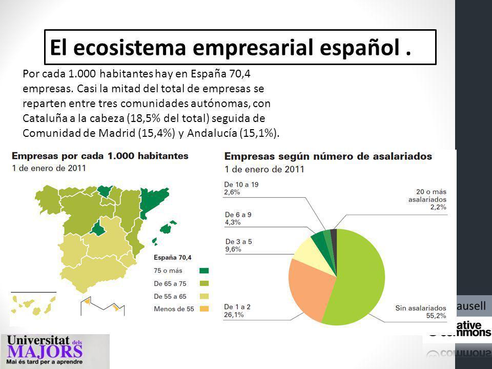 El ecosistema empresarial español. A 1 de enero de 2013 hay en España 3,15 millones de empresas. Predominan las de pequeño tamaño o sin asalariados, d