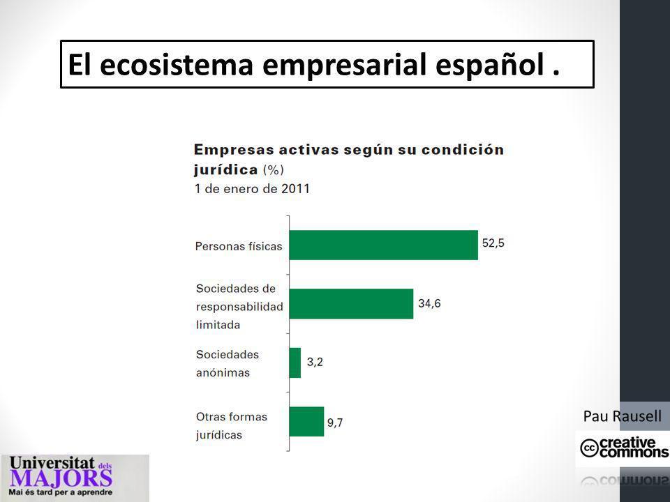 El ecosistema empresarial español. Por cada 1.000 habitantes hay en España 70,4 empresas. Casi la mitad del total de empresas se reparten entre tres c