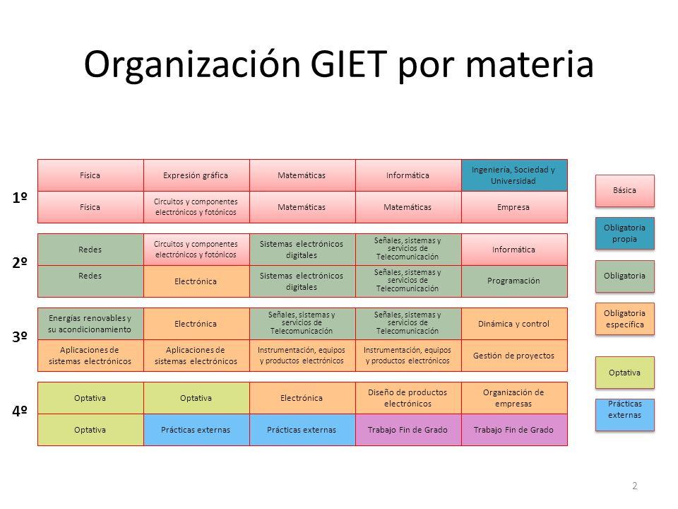 Organización GIET por asignaturas 3 Física IExpresión gráficaInformática Física II Mate I Ingeniería, Sociedad y Universidad Fundamentos redes de computadores Circuitos electrónicos Mate IIMate IIIEmpresa Disp.