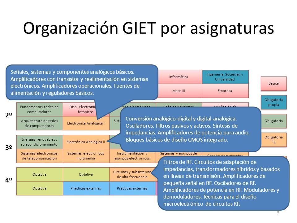 Organización GIET por asignaturas 3 Física IExpresión gráficaInformática Física II Mate I Ingeniería, Sociedad y Universidad Fundamentos redes de comp