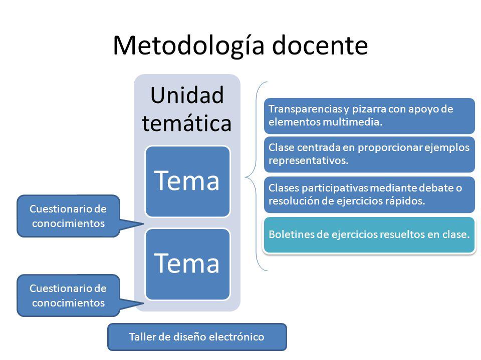 Metodología docente Unidad temática Tema Taller de diseño electrónico Cuestionario de conocimientos