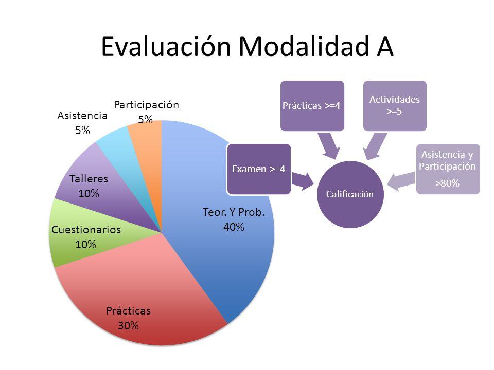 Evaluación Modalidad A Calificación Examen >=4Prácticas >=4 Actividades >=5 Asistencia y Participación >80%
