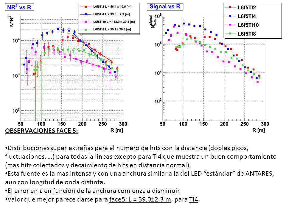 OBSERVACIONES FACE 5: Distribuciones super extrañas para el numero de hits con la distancia (dobles picos, fluctuaciones, …) para todas la lineas excepto para Tl4 que muestra un buen comportamiento (mas hits colectados y decaimiento de hits en distancia normal).