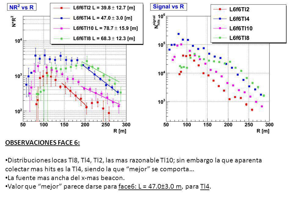 OBSERVACIONES FACE 6: Distribuciones locas Tl8, Tl4, Tl2, las mas razonable Tl10; sin embargo la que aparenta colectar mas hits es la Tl4, siendo la que mejor se comporta… La fuente mas ancha del x-mas beacon.
