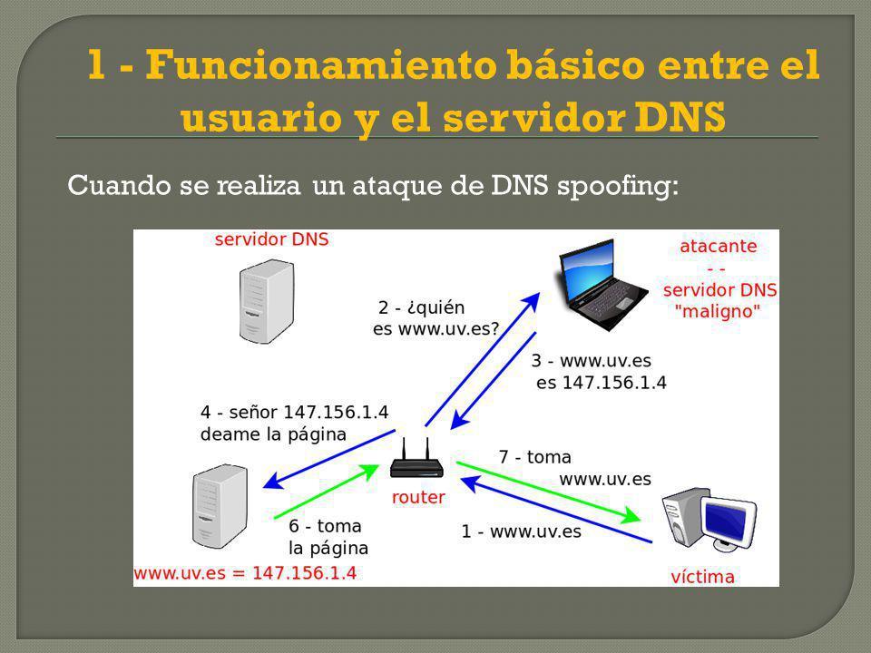 1 - Funcionamiento básico entre el usuario y el servidor DNS Cuando se realiza un ataque de DNS spoofing: