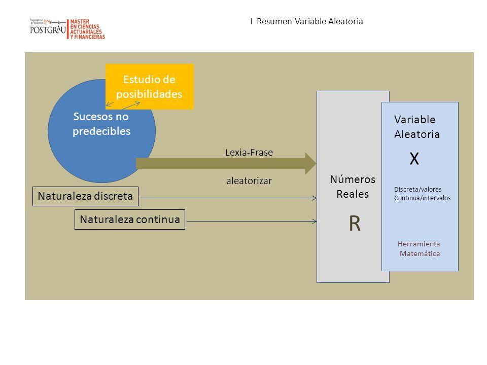 I Resumen Variable Aleatoria Lexia-Frase aleatorizar Sucesos no predecibles Estudio de posibilidades Números Reales Naturaleza discreta Naturaleza con