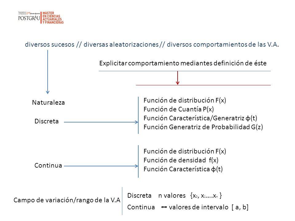 Función de Distribución F(x) Nos dice la probabilidad ACUMULADA hasta un determinado valor de X Siendo X la variable y x un valor tendríamos Caso discreto Continua por la derecha No por la izquierda Caso continuo Continua por ambos sentidos