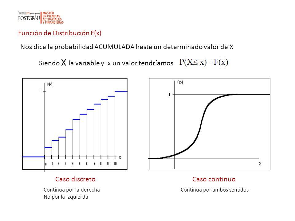 Función de Distribución F(x) Nos dice la probabilidad ACUMULADA hasta un determinado valor de X Siendo X la variable y x un valor tendríamos Caso disc