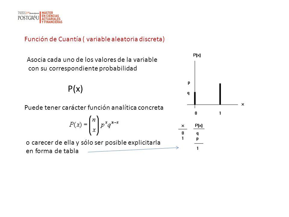 Función de Cuantía ( variable aleatoria discreta) Asocia cada uno de los valores de la variable con su correspondiente probabilidad P(x) Puede tener c