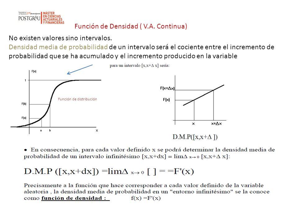 Función de Densidad ( V.A. Continua) No existen valores sino intervalos. Densidad media de probabilidad de un intervalo será el cociente entre el incr