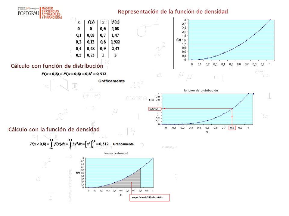 Representación de la función de densidad Cálculo con función de distribución Cálculo con la función de densidad