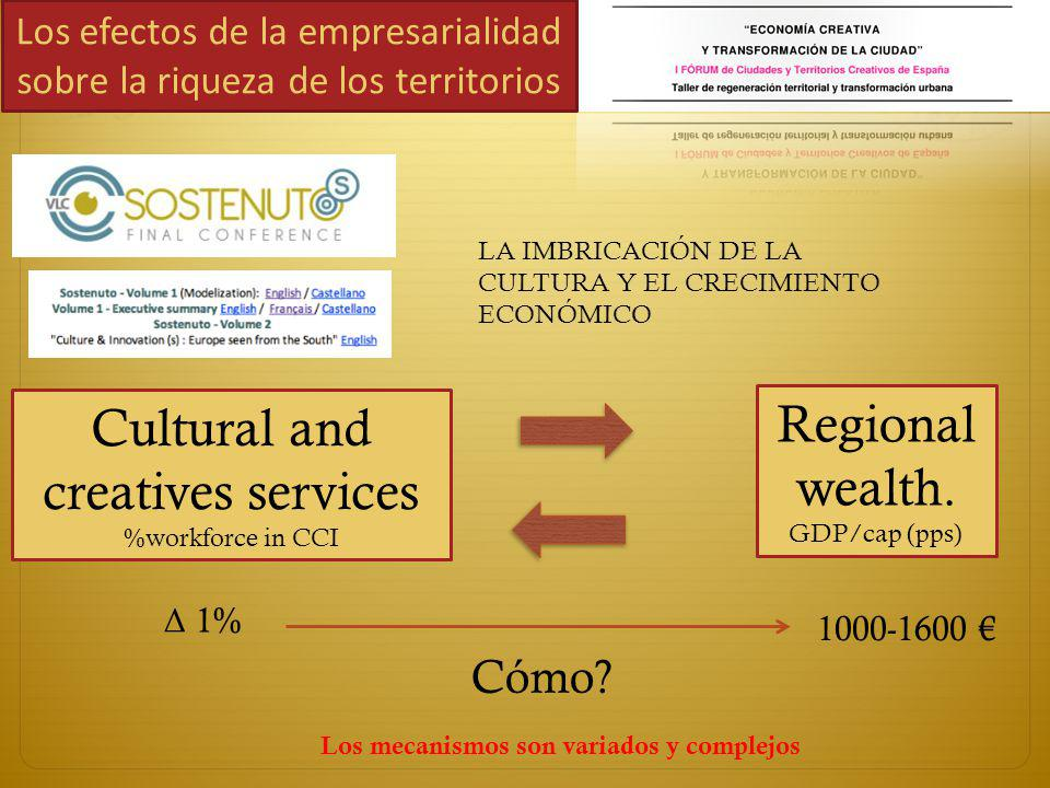 Los efectos de la empresarialidad sobre la riqueza de los territorios Regional wealth. GDP/cap (pps) Cultural and creatives services %workforce in CCI
