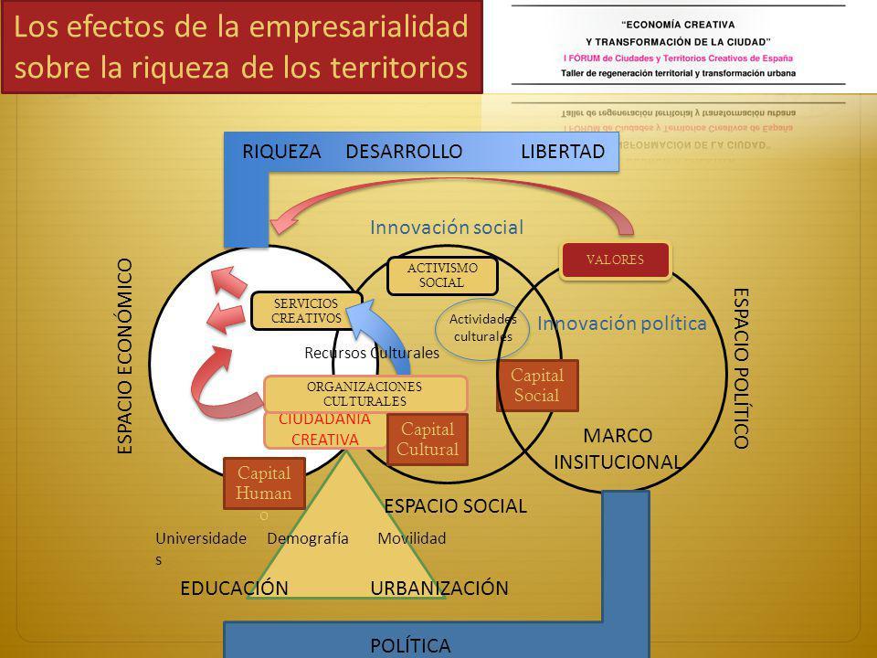 Los efectos de la empresarialidad sobre la riqueza de los territorios ESPACIO ECONÓMICO ESPACIO SOCIAL SERVICIOS CREATIVOS CIUDADANÍA CREATIVA ORGANIZACIONES CULTURALES Capital Human o Capital Cultural Universidade s DemografíaMovilidad URBANIZACIÓNEDUCACIÓN Recursos Culturales Actividades culturales ACTIVISMO SOCIAL Capital Social Innovación social ESPACIO POLÍTICO VALORES Innovación política RIQUEZADESARROLLOLIBERTAD POLÍTICA MARCO INSITUCIONAL