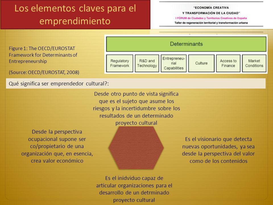 Los elementos claves para el emprendimiento Figure 1: The OECD/EUROSTAT Framework for Determinants of Entrepreneurship (Source: OECD/EUROSTAT, 2008) Q
