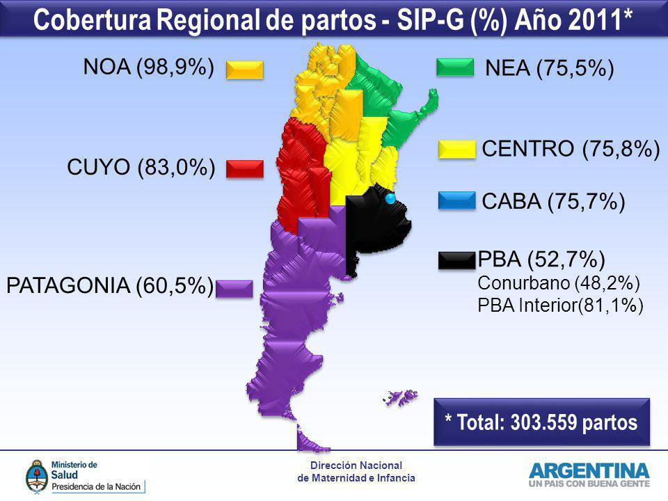 Dirección Nacional de Maternidad e Infancia Cobertura Regional de partos - SIP-G (%) Año 2011* NOA (98,9%) NEA (75,5%) PATAGONIA (60,5%) CENTRO (75,8%