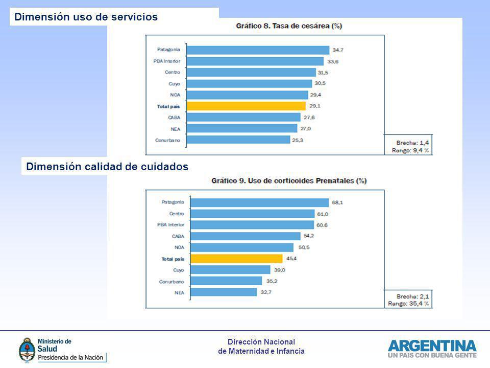 Dimensión uso de servicios Dimensión calidad de cuidados