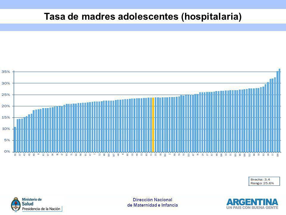 Dirección Nacional de Maternidad e Infancia Tasa de madres adolescentes (hospitalaria)