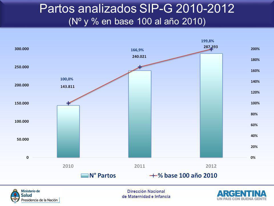 Dirección Nacional de Maternidad e Infancia Partos analizados SIP-G 2010-2012 (Nº y % en base 100 al año 2010) Partos analizados SIP-G 2010-2012 (Nº y