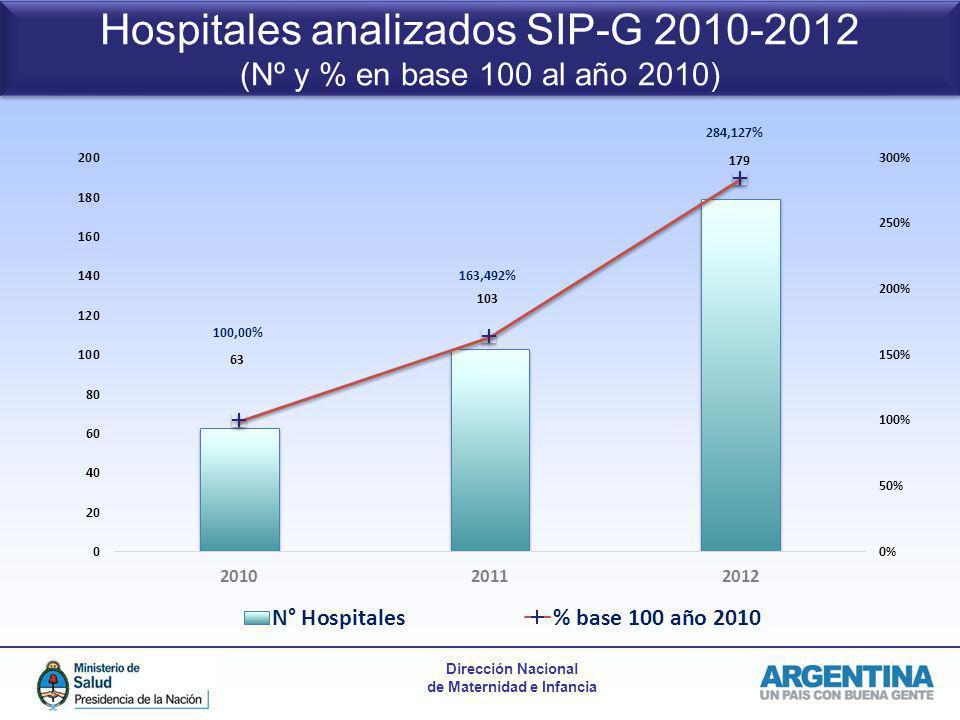 Dirección Nacional de Maternidad e Infancia Hospitales analizados SIP-G 2010-2012 (Nº y % en base 100 al año 2010) Hospitales analizados SIP-G 2010-20