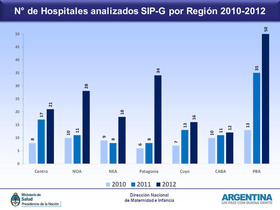 Dirección Nacional de Maternidad e Infancia N° de Hospitales analizados SIP-G por Región 2010-2012
