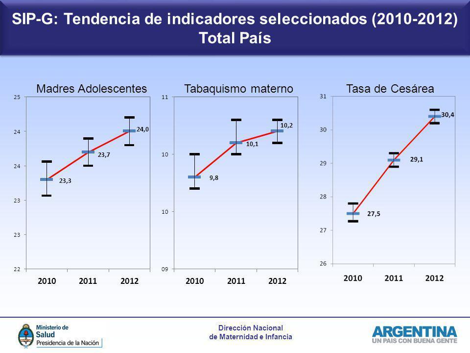 Dirección Nacional de Maternidad e Infancia Madres AdolescentesTabaquismo maternoTasa de Cesárea SIP-G: Tendencia de indicadores seleccionados (2010-2