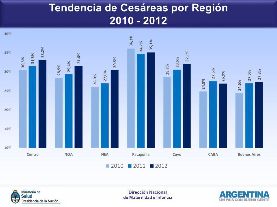 Dirección Nacional de Maternidad e Infancia Tendencia de Cesáreas por Región 2010 - 2012 Tendencia de Cesáreas por Región 2010 - 2012