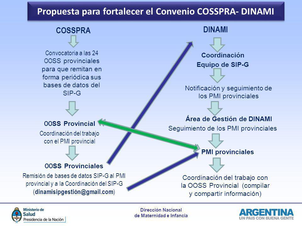 Dirección Nacional de Maternidad e Infancia Propuesta para fortalecer el Convenio COSSPRA- DINAMI COSSPRA Convocatoria a las 24 OO SS provinciales par