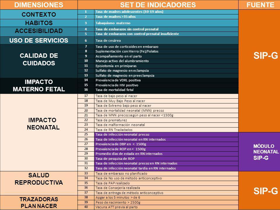 Dirección Nacional de Maternidad e Infancia DIMENSIONESSET DE INDICADORESFUENTE CONTEXTO 1Tasa de madres adolescentes (10-19 años) SIP-G 2Tasa de madr