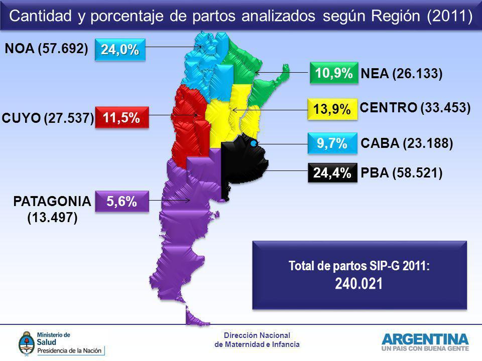 Dirección Nacional de Maternidad e Infancia 24,4% 10,9% 24,0%24,0% 11,5% 13,9% 5,6% 9,7% Cantidad y porcentaje de partos analizados según Región (2011