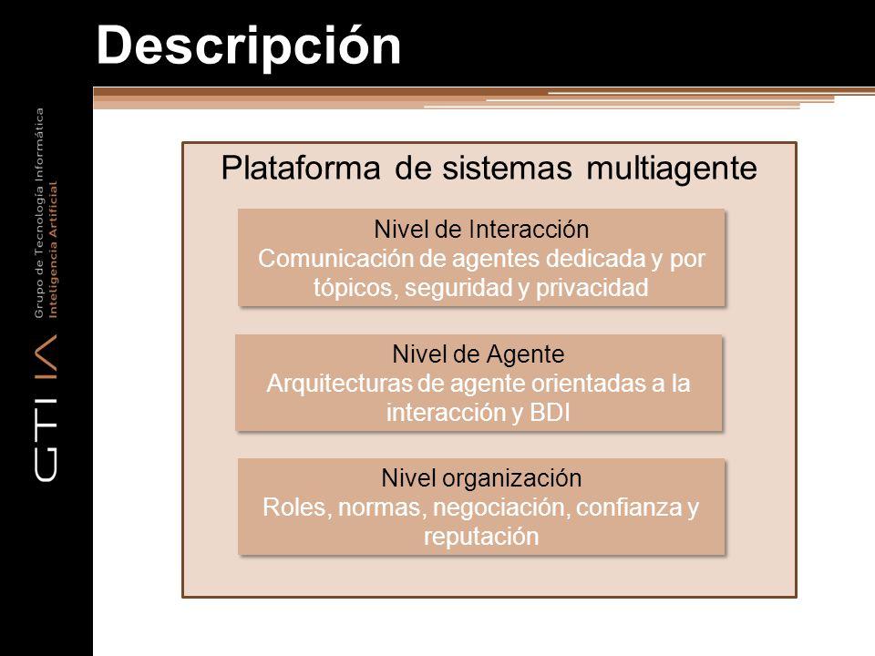 Descripción Plataforma de sistemas multiagente Nivel organización Roles, normas, negociación, confianza y reputación Nivel organización Roles, normas,